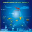 Drones, une stratégie européenne pour une utilisation sûre