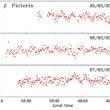 Observation de Beta Pictoris depuis l'Antarctique