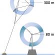 Des éoliennes volantes