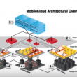 Basculer les communications mobiles vers le Cloud