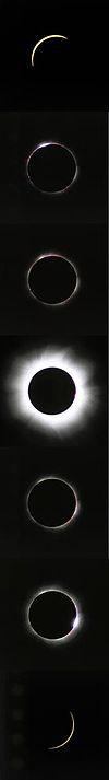 Phases de l'éclipse 1999Détails des phases