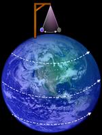 Un pendule de Foucault au pôle nord. Le pendule oscille dans un plan fixe par rapport aux étoiles alors que dessous, la Terre tourne indépendamment.