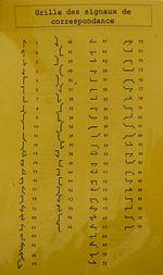 Liste des signaux