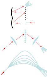 Comparaison de la diffraction à partir de spectromètres. Systèmes optique de réflexion, de réfraction, des fibres.