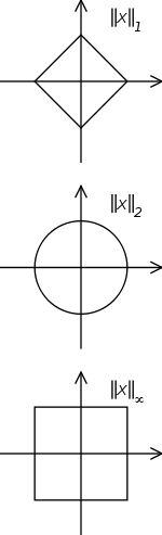 L'ensemble des vecteurs de norme 1 dans R2 pour différentes normes