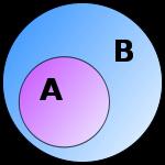 L'ensemble A est inclus dans l'ensemble B. On dit que A est  sous-ensemble de B, ou que B est sur-ensemble de A.