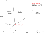 Diagramme de phase de l'eau.