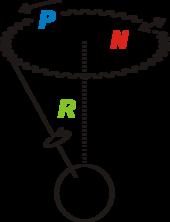 La rotation (vert), la précession (bleue) et la nutation en oblique (rouge) de la Terre