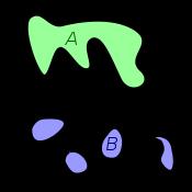 L'espace A est connexe, alors que B ne l'est pas