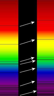 Lorsqu'un astre se déplace, ses raies spectrales sont également décalées