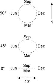 Effets de la variation annuelle de l'abbération de la lumière sur la position apparente de trois étoiles à une longitude par rapport à l'écliptique de 270° et à une latitude respectivement de 90°, 45° et 0°.