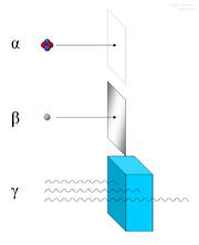 Le rayonnement α est arr�t� par une feuille de papier.Le rayonnement β est arr�t� par une feuille d'aluminiumLe rayonnement γ est arr�t� par de grandes �paisseurs de mat�riaux denses, comme le plomb.