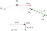 d�termination de la vitesse et de l'acc�l�ration � partir d'un relev� des positions � des instants s�par�s de delta t