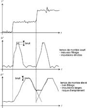 Influence des paramètres de filtrage