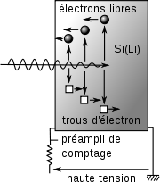 Principe du détecteur solide