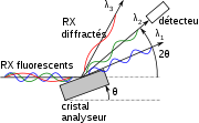 Séparation des longueurs d'onde par diffraction sur un cristal