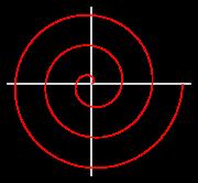 Spirale d'archimède d'équation r=t/pi