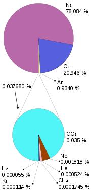 Proportion des gaz atmosph�riques