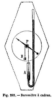Principe du barom�tre � cadran