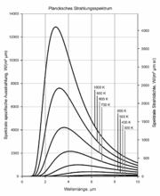 Spectres de rayonnement de Planck pour différentes températures