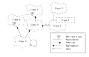 Un exemple de diagramme utilisant la méthode Booch