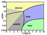 Diagramme de phases simplifié du carbone: phases en fonction de la pression et de la température.
