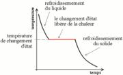 Évolution de la température lors de la solidification d'un eutectique