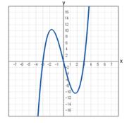 Courbe polynomiale cubique