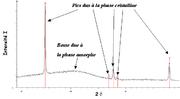 Diffractogramme de rayons X d'un mélange de 2 composés: l'un vitreux et l'autre cristallin