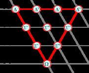 Les dix baryons de spin 3/2, classés par étrangeté (S) et charge (Q)