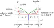 Diagramme de phase typique d'un eutectique