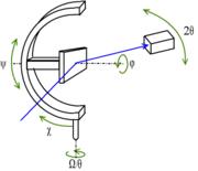 Montage à quatre cercles: porte-échantillon sur berceau d'Euler (goniomètre à trois cercles)