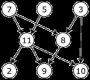 Un exemple de graphe acyclique orienté