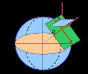 Cadran équatorial