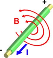 Un courant �lectrique, d'intensit� I, parcourant un fil cr�e un champ magn�tique B autour de celui-ci.