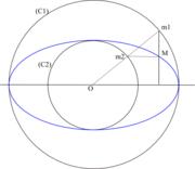 L'ellipse et les deux cercles de l'affinité