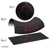 Les différents types de géométries possibles pour l'Univers
