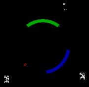 Figure 2: Schéma d'un plasmide codant la résistance à un antibiotique donné. 1 & 2 Gène(s) codant la (les) résistance(s). 3 Ori.