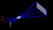 Relation entre la hauteur h du photogramme (film sur la gauche), la distance focale ƒ de l'objectif (au centre), la hauteur H de l'écran (à droite) et le distance de projection D