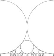 Cercles de Ford: Un cercle est posé sur chaque fraction irréductible. Ceux-ci sont pour les fractions 0/1, 1/1, 1/2, 1/3, 2/3, 1/4, 3/4, 1/5, 2/5, 3/5, 4/5. Chaque cercle sera tangent à la droite et aux cercles voisins. Les fractions avec le même dénominateur ont des cercles de même taille.