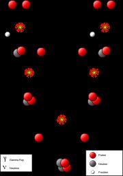 Le Soleil tire son énergie des réactions de fusion nucléaire qui transforment, en son noyau, l'hydrogène en hélium.