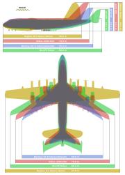 Comparaison de l'A380 avec d'autres avions