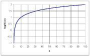 Graphe de la fonction logarithme