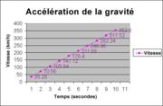 Tableau montrant la vitesse d'un objet accélérant à 1 g avec le temps. Il ne tient pas compte de la résistance de l'air ou de la vitesse initiale.