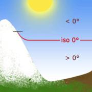 Iso 0° et pente neigeuse, de jour et en conditions normales: élévation moyenne.
