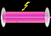 Principe de fonctionnement du laser: 1) milieu excitable 2) énergie de pompage 3) miroir totalement réfléchissant 4) miroir semi-réfléchissant 5) faisceau laser.