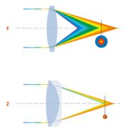 l'aberration chromatique obtenue (en 1) peut être corrigée par l'ajout d'une deuxième l'entille (en 2)