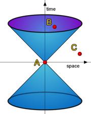 Le c�ne de lumi�re en relativit� restreinte