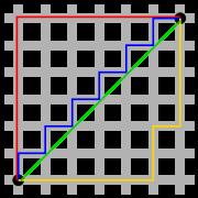 Distance de Manhattan (chemin rouge, jaune et bleu) contre distance euclidienne en vert