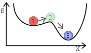 exemple de représentation de l'évolution de la stabilité d'un système